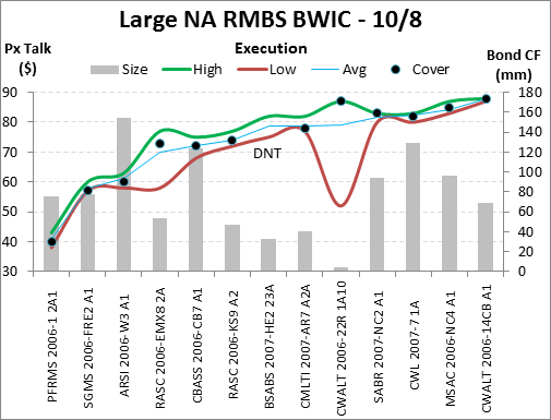 October 8 BWIC package Interactive Data
