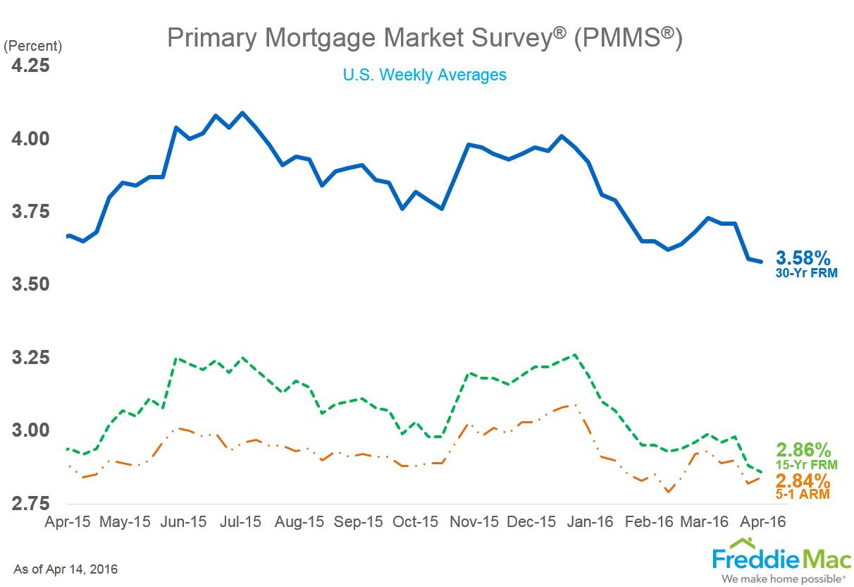 Freddie Mac mortgage rates 4-14-16
