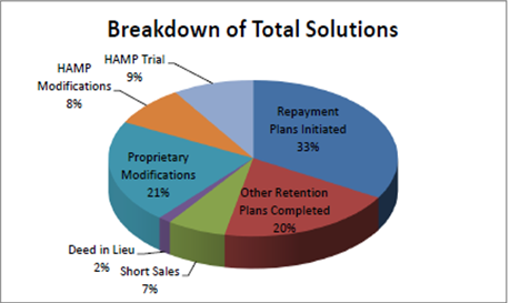 Breakdown of Total Solutions