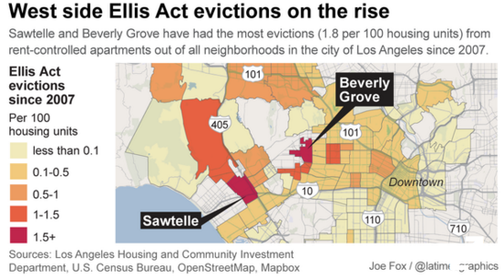Ellis Act Evictions