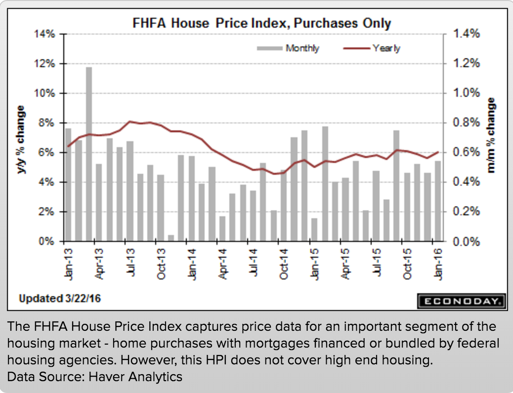 FHFA House Price Index, Purchase Only