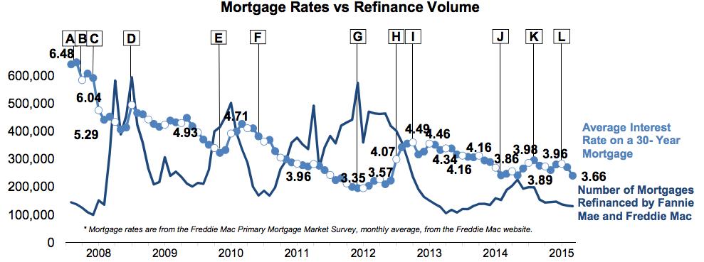 FHFA Refinance Volume