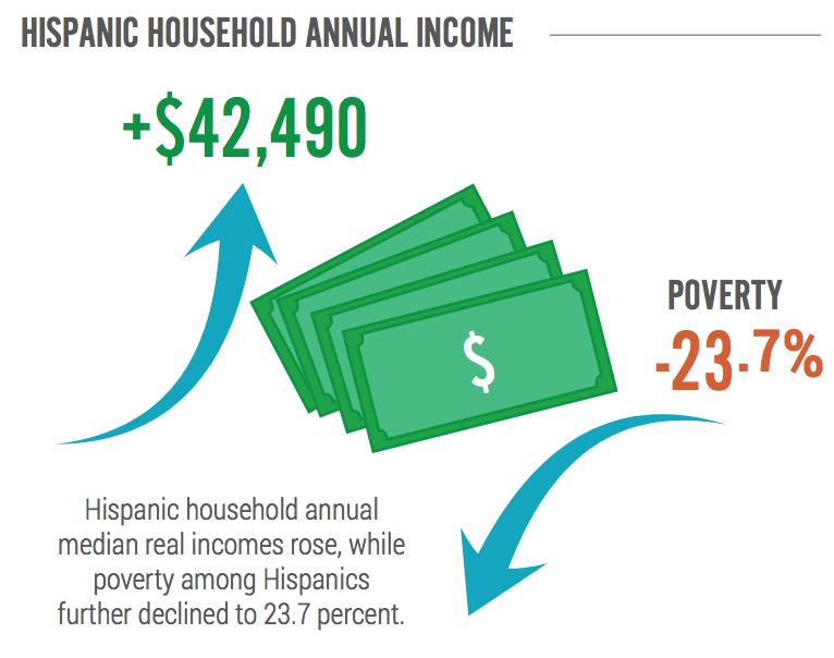 Hispanic Household Annual Income