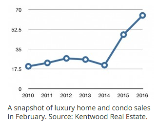 Luxury home and condo sales