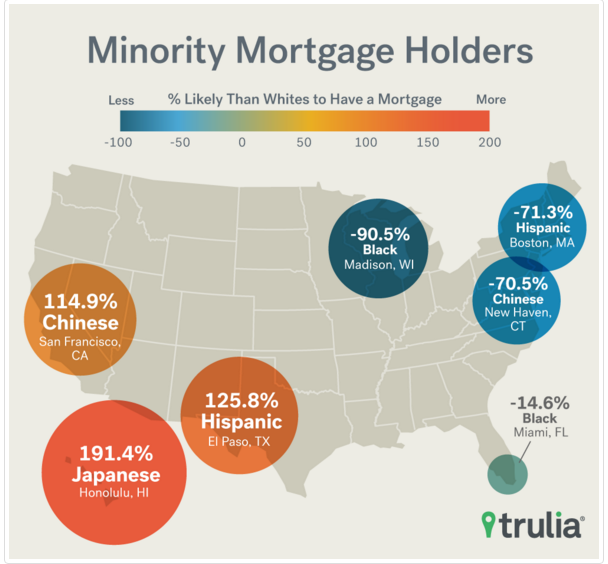 Trulia: Minority Mortgage Holders