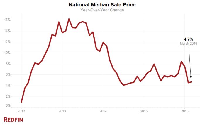 National Median Sale Price