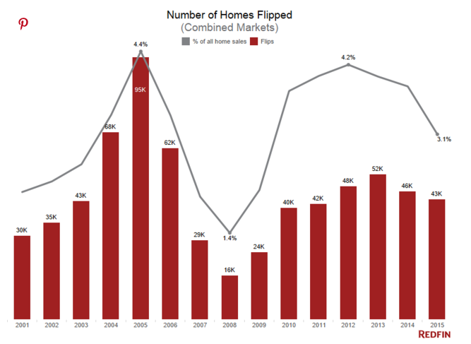 Number of Homes Flipped - Redfin