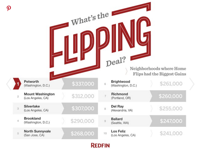 Top 10 Housing Neighborhoods for Flipping Gains