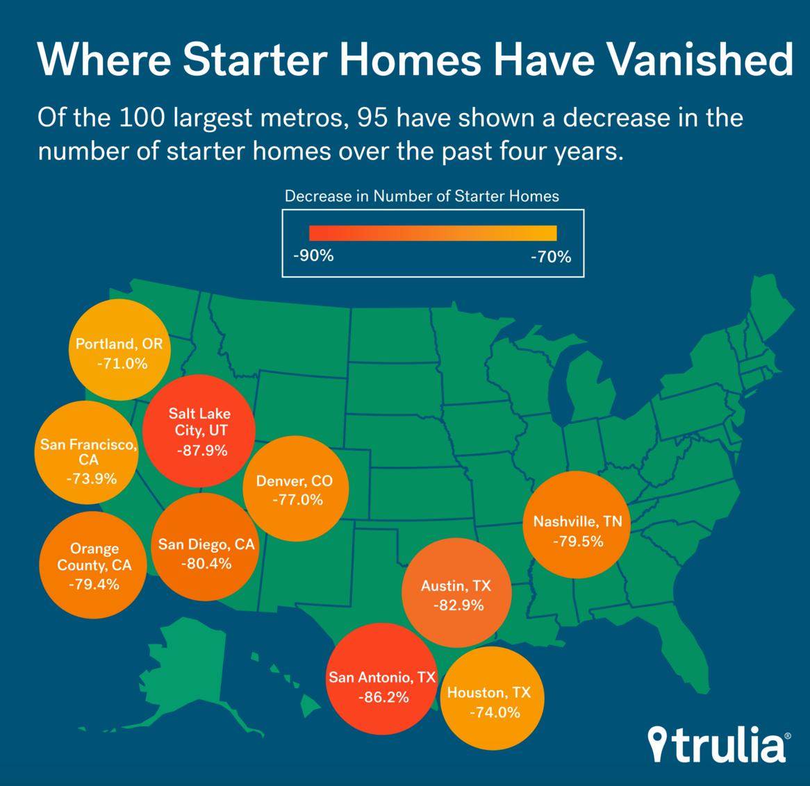 Trulia Starter Homes