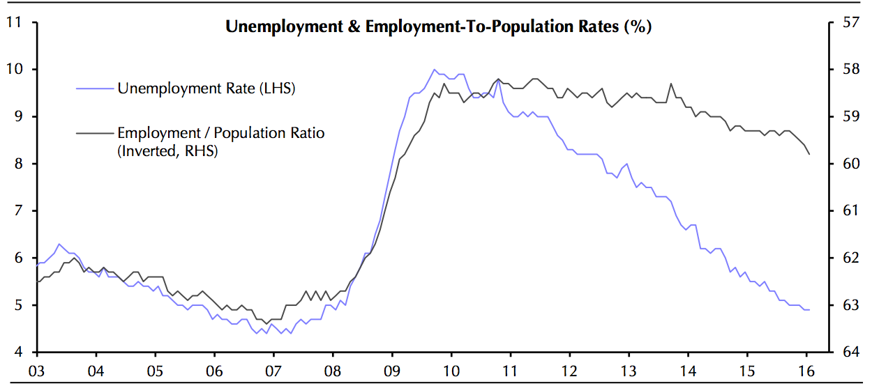 Unemployment & Employment-To-Population Rates