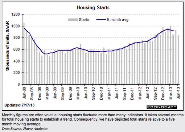 Housing Starts 07172013