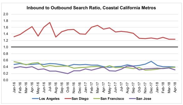 Inbound to Outbound Search Ratio, Coastal California Metros