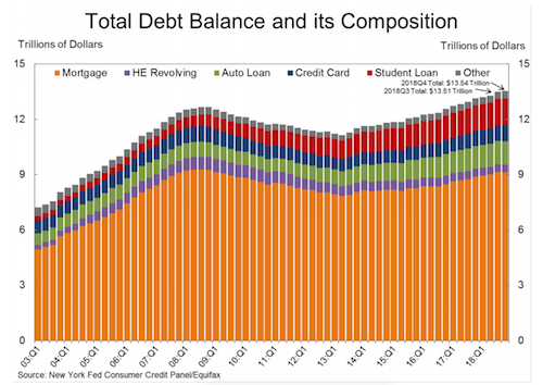 US Household Debt chart