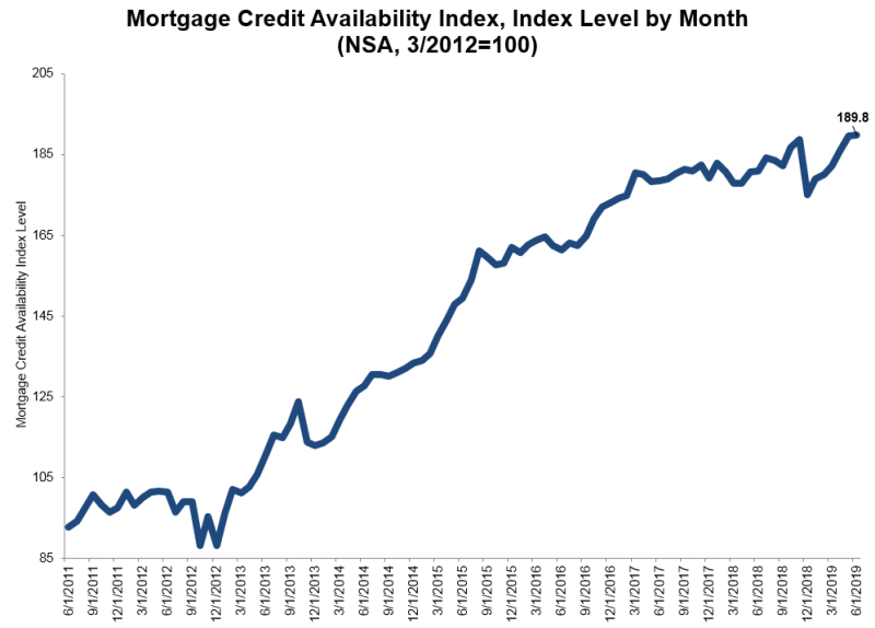 Mortgage Credit Availability Index for June 2019