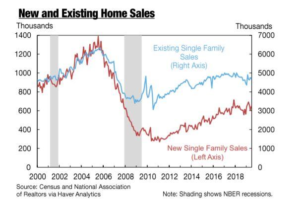 NY Fed housing chart