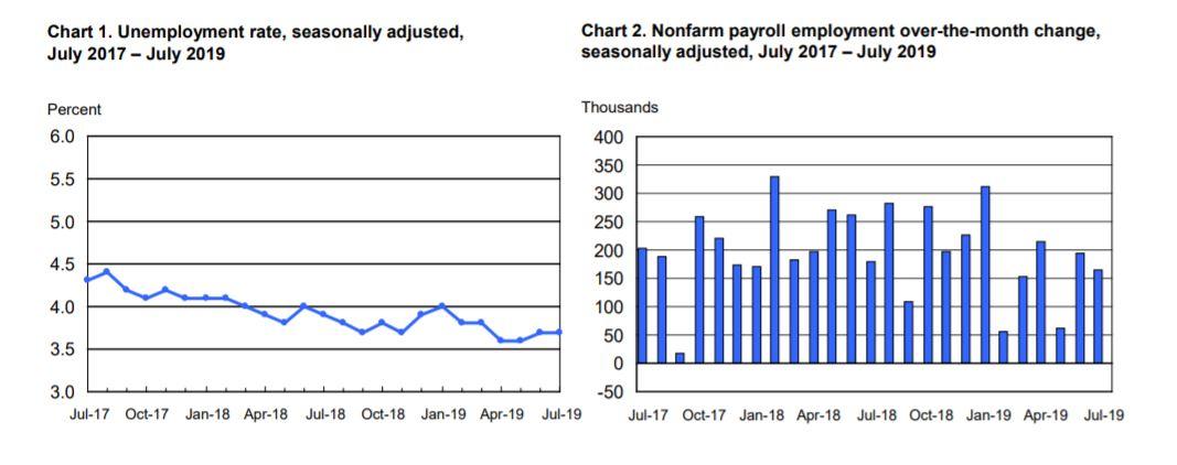 July 2019 employment charts