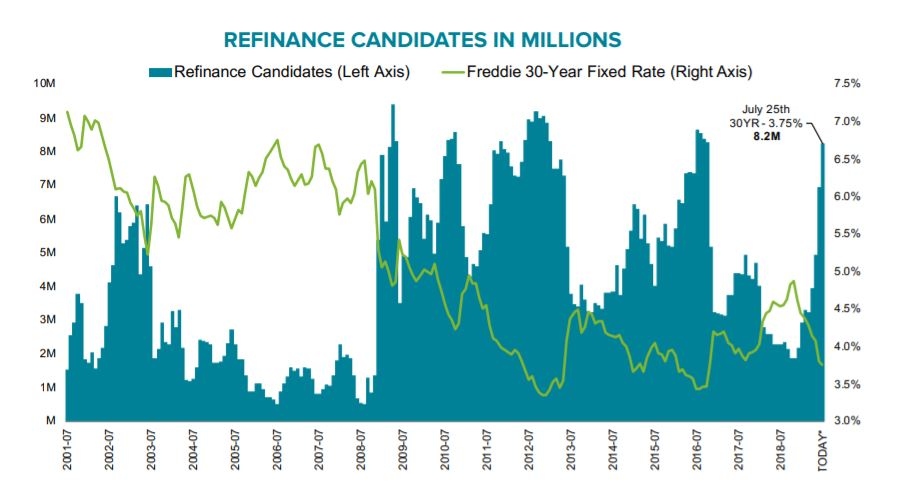 refi eligible mortgages June 2019