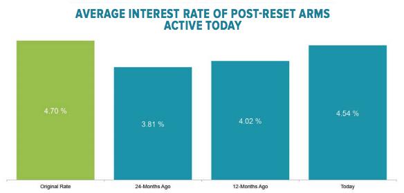 ARM rates
