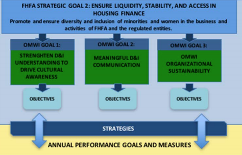FHFA Diversity and Inclusion