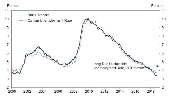 Goldman Sachs Unemployment