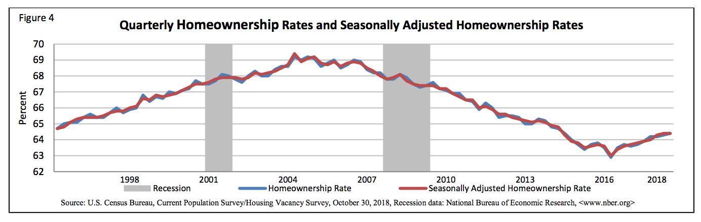 Homeownership Rate Q3