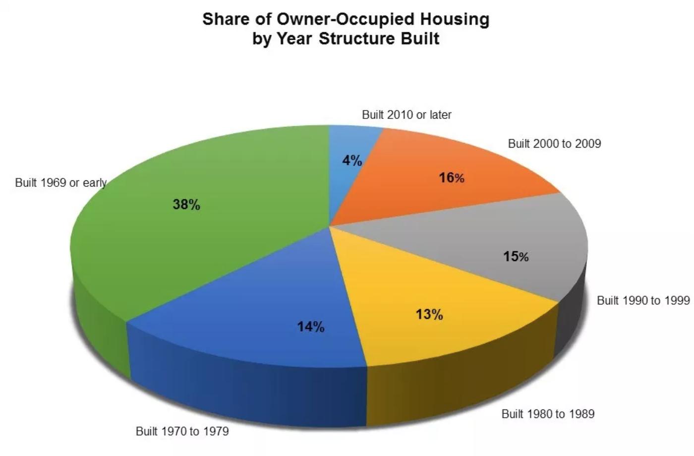 Housing stock age