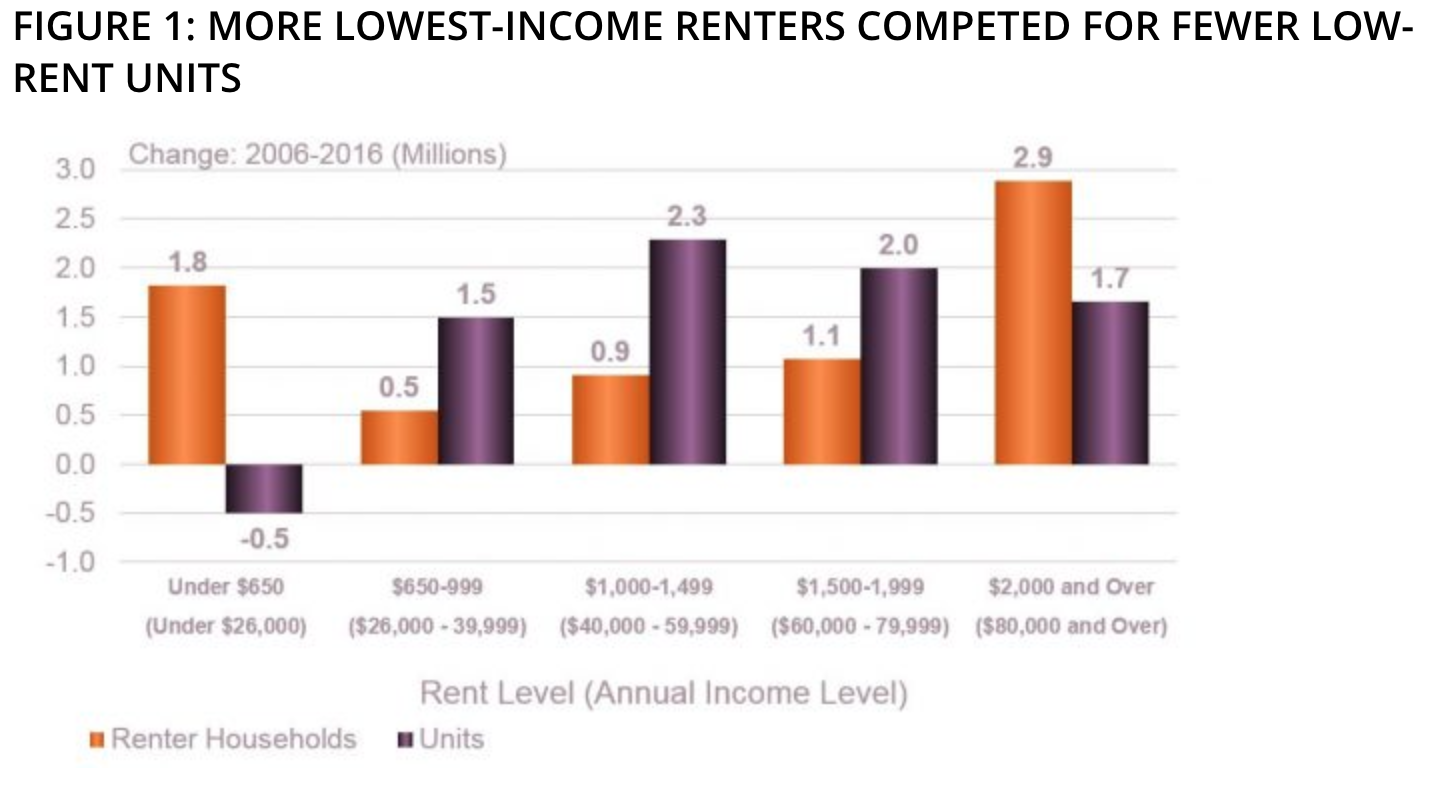 low income renters