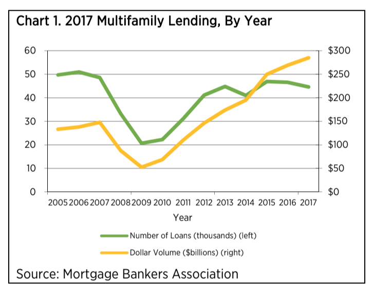 MBA Multifamily Report