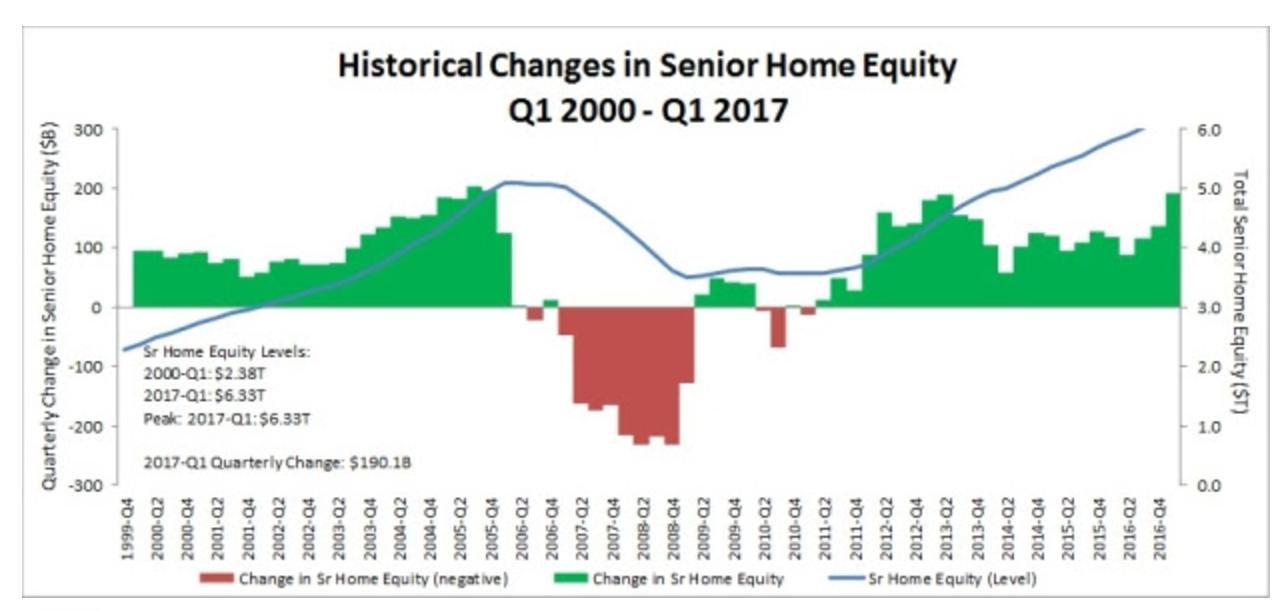 senior equity