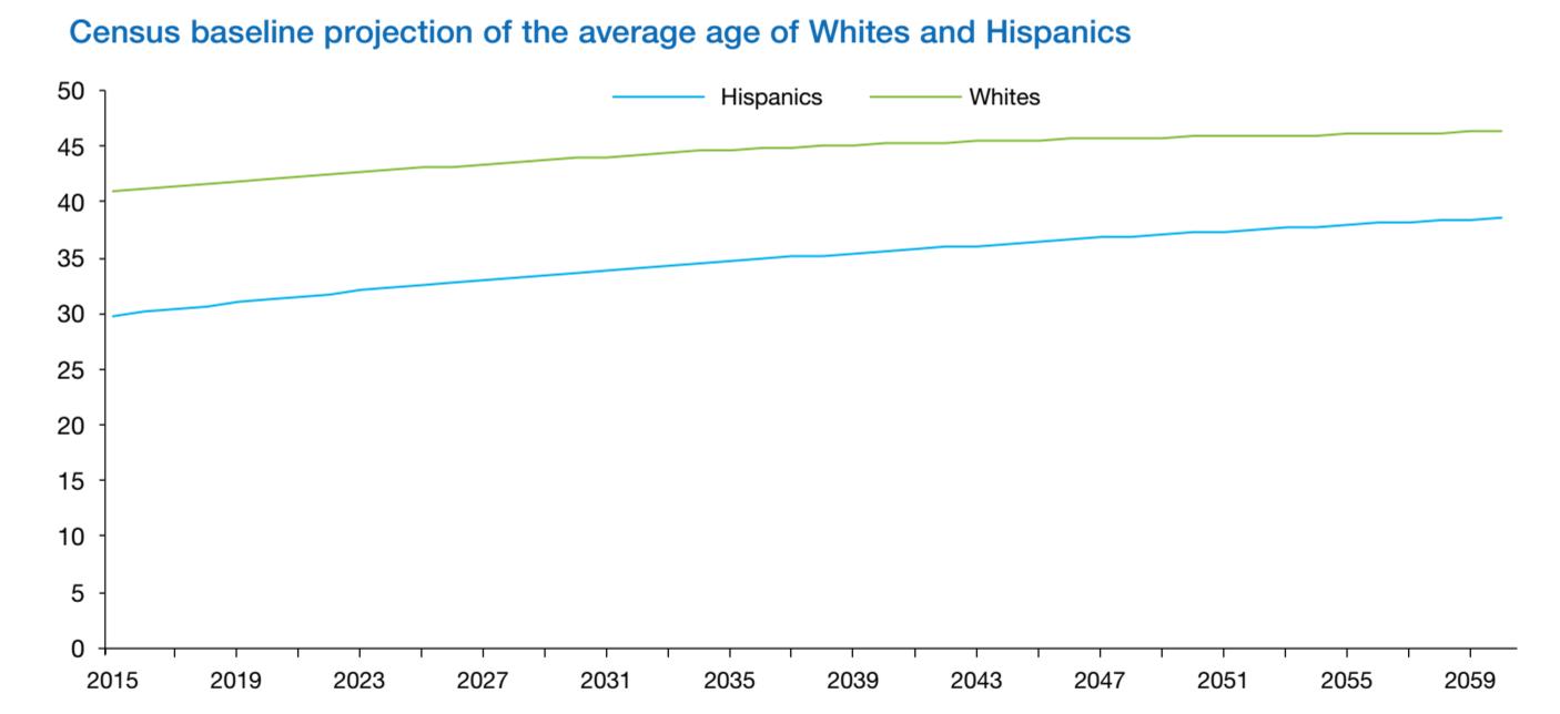 Hispanic homeownership
