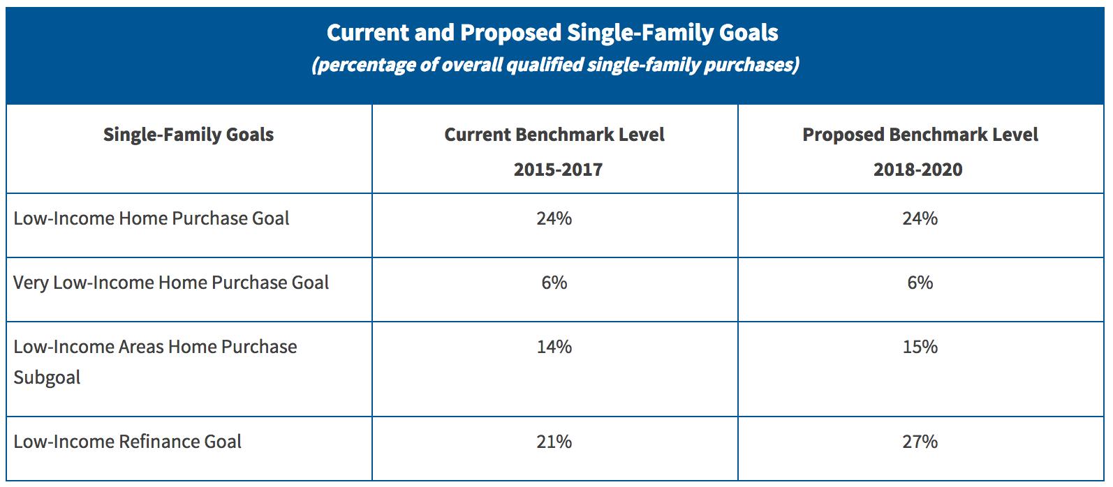 FHFA goals