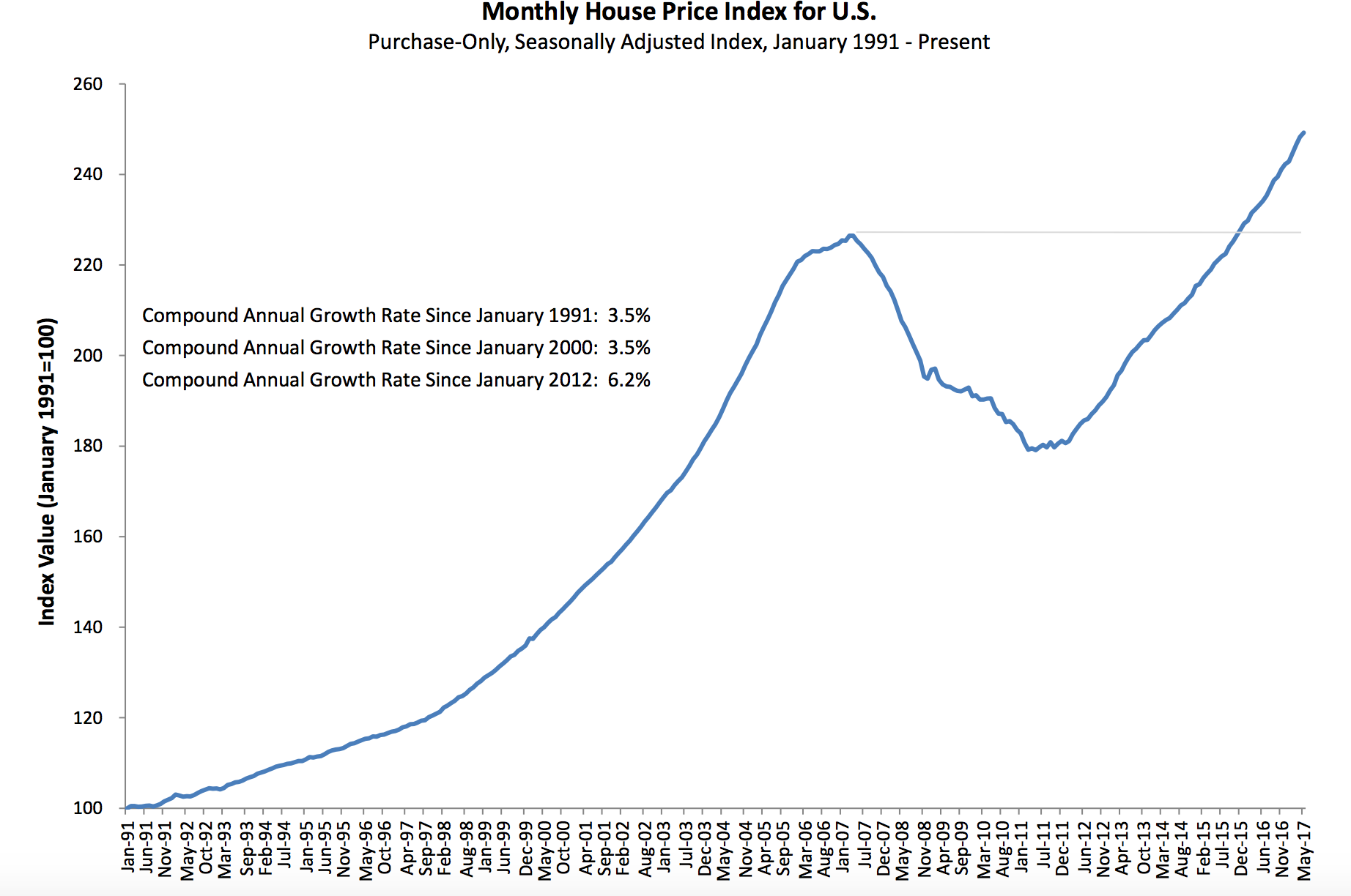 FHFA Home prices