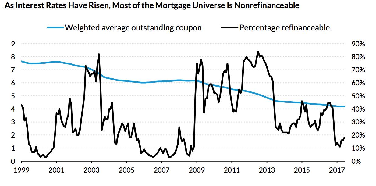 Rising rates