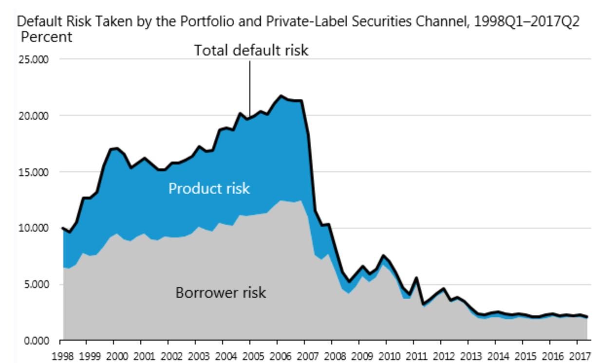 default risk