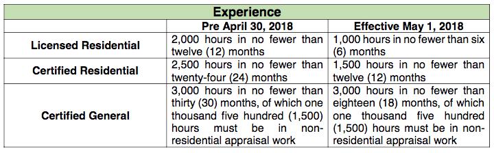 appraiser requirements