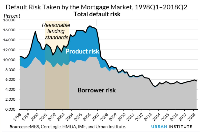 Urban Institute Credit risk