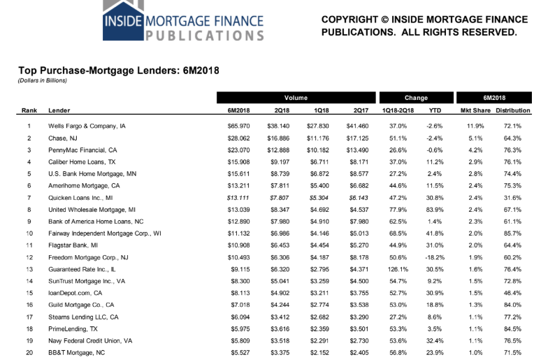 IMF mortgage volume in the second quarter