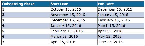 FHA EAD onboarding dates