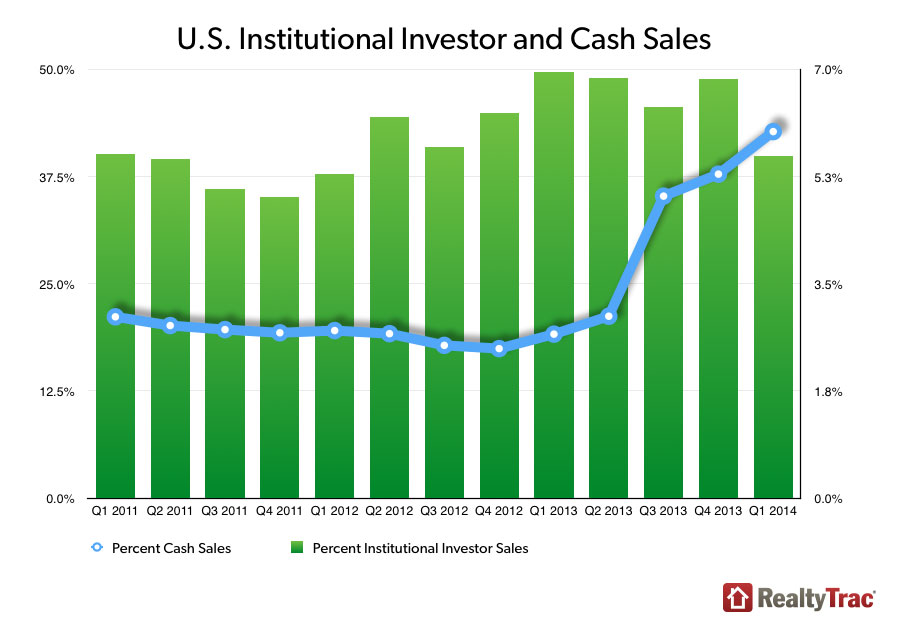 RealtyTrac cash sales first quarter 2014