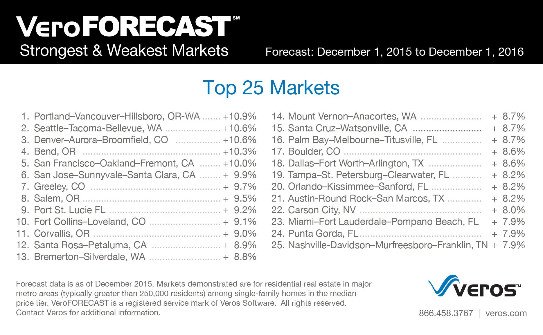 Veros 2016 strongest markets