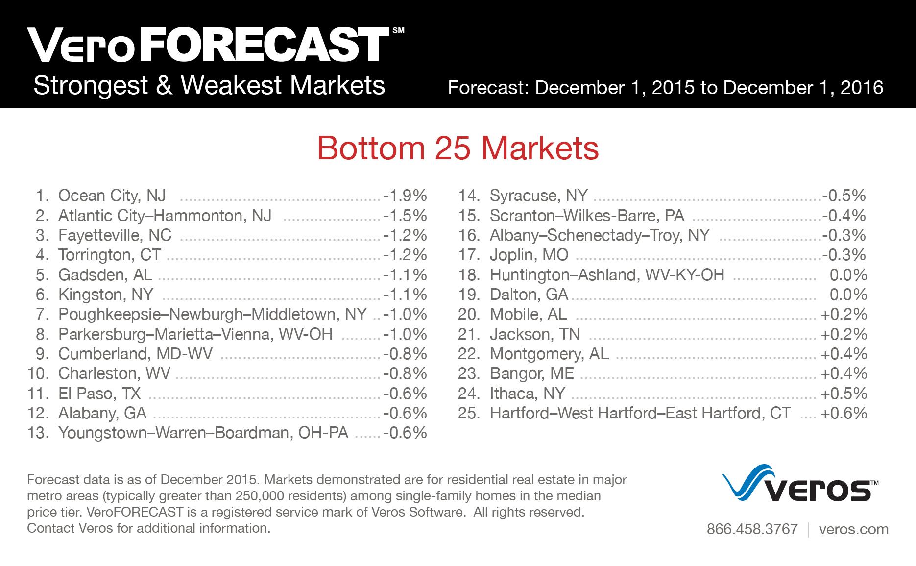 Veros 2016 weakest markets