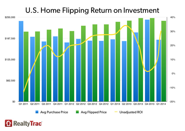 RealtyTrac 1Q 2014 house flipping stats