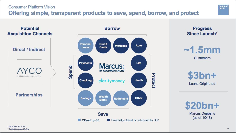 Goldman Sachs Marcus presentation