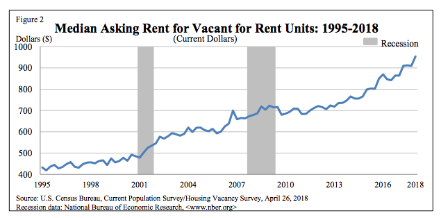 Median asking rent Q1 2018