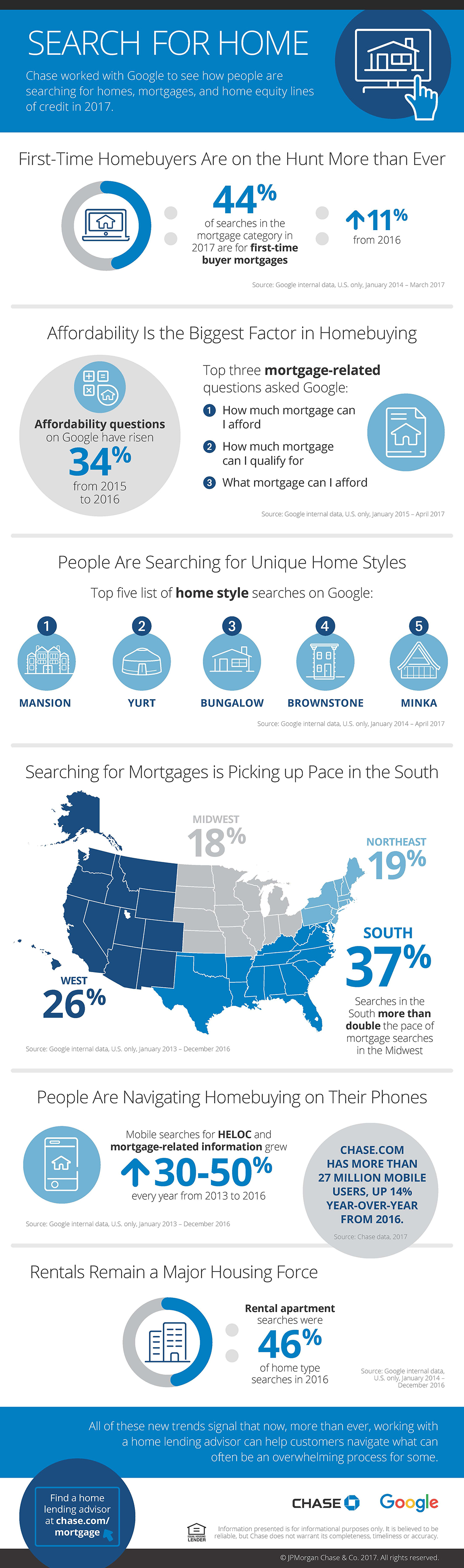 Chase Google search infographic