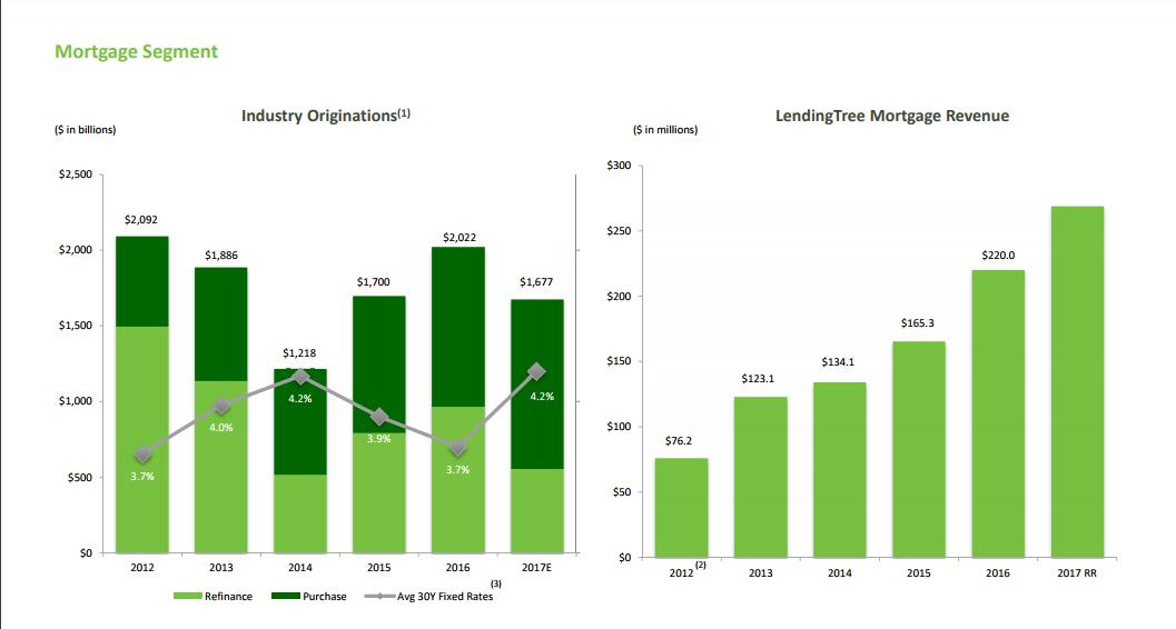 LendingTree mortgage info