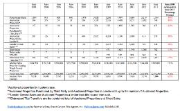 Data on Phoenix market