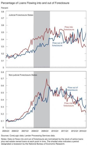 Fed study 07222013-1