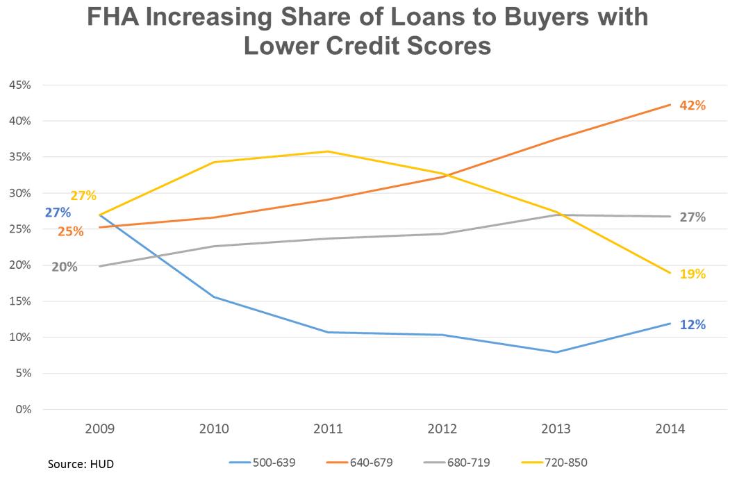 FHA market share