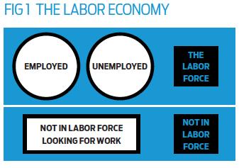 Fig 1 The Labor Economy